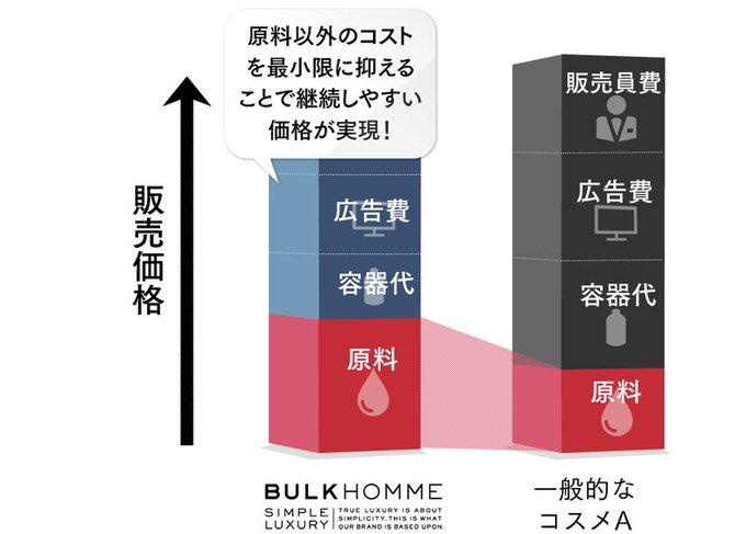 BULK HOMME価格の安さの理由