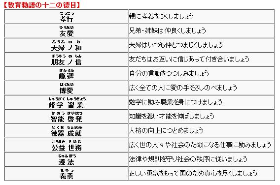 12の徳目